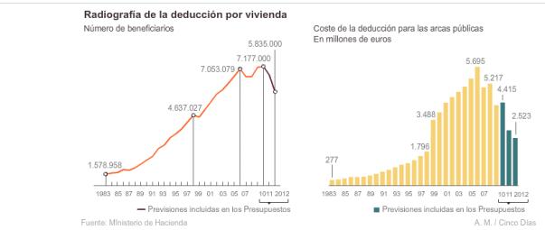 la-deduccion-por-vivienda-510x194% - Evolucion de los beneficios y coste para el estado de la deducción por vivienda