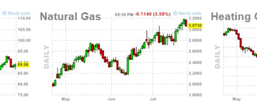 petroleo-y-gas-26-julio-2012-510x105% - Gas y Petróleo estan teniendo un muy buen mes