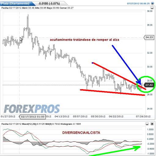 plata-26-julio-2012-510x509% - Responden los soportes en el Oro y la  Plata (reposición)