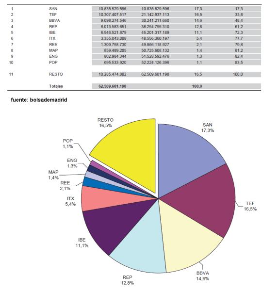 ponderacion-y-peso-de-los-valores-en-el-IBEX-510x559% - Lo que pesa cada quien en INDICE IBEX 35