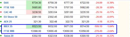 tiempo-real-510x147% - Indices bursátiles tiempo real: giro a la baja (y fuerte)