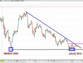 BBVA-1-AGOSTO-20121-250x162% - Entramos en Bancos ¿si o no?