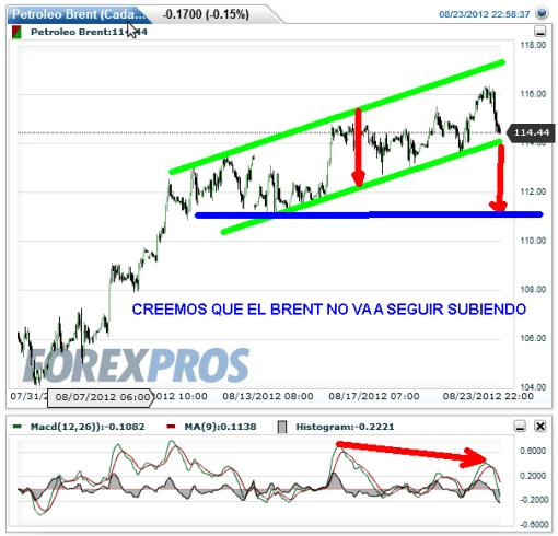 BRENT-23-AGOSTO-2012-BOLSACANARIA-510x490% - No nos gusta como sube el Brent