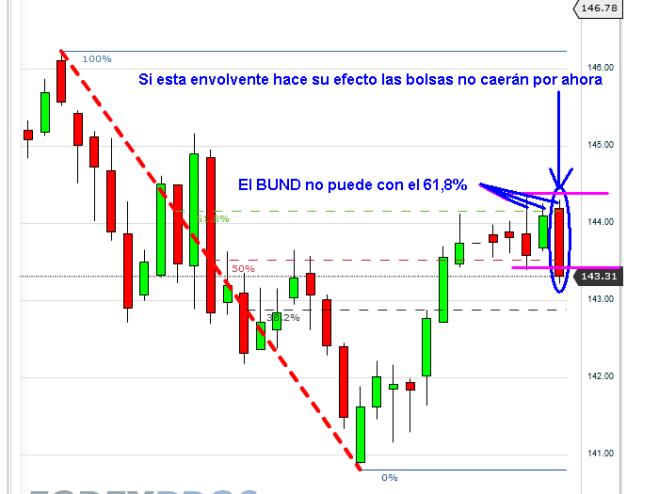 BUND-31-DE-AGOSTO-2012-BOLSACANARIA-510x467% - BUND da una oportunidad a Bolsas