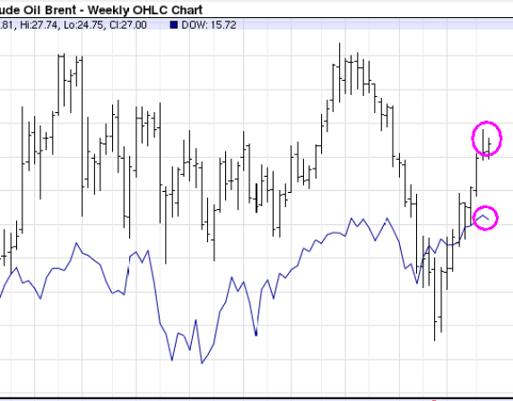 Brent-versus-dow-jones-510x326% - Petróleo mejor que Bolsa
