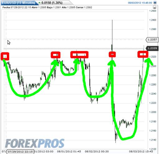 EURO-3-AGOSTO-2012-510x494% - El Euro también vuelve a su resistencia de corto plazoa 1.23-1.24