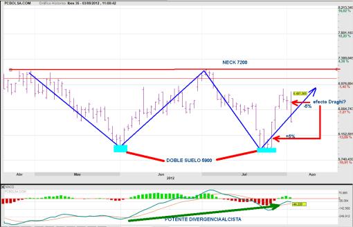 IBEX-FIGURA-1-510x328% - Los escenarios de mercado según Bolsacanaria (formato video)