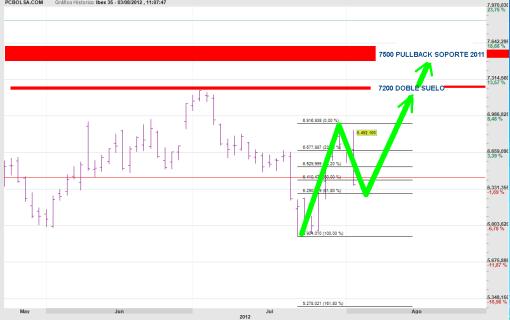 IBEX-FIGURA-3-ALCISTA-510x320% - Los escenarios de mercado según Bolsacanaria (formato video)