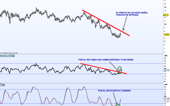 INDRA-3-AGOSTO-2012-BOLSACANARIA-510x356% - Los indicadores dicen SI pero el precio aún dice NO en Indra