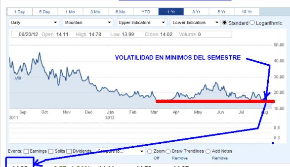 VOLATILIDAD-21-AGOSTO-2012-BOLSACANARIA-510x338% - Gráfico de la Volatilidad ( CBOE MKT VOLATILITY IDX. VIX )
