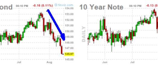 bond-y-note-15-agosto-2012-bolsacanaria-510x144% - Bond 30 años y Nota a 10 años caen fuerte en EEUU