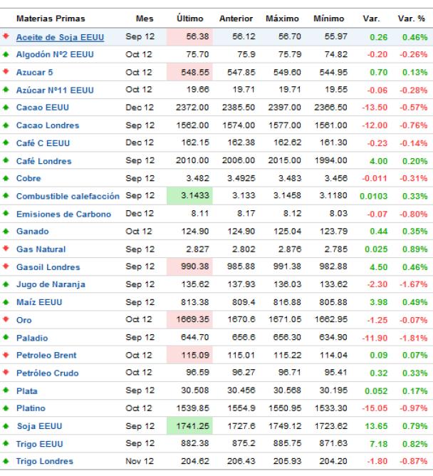 commodities-tiempo-real-510x544% - Commodities tiempo real