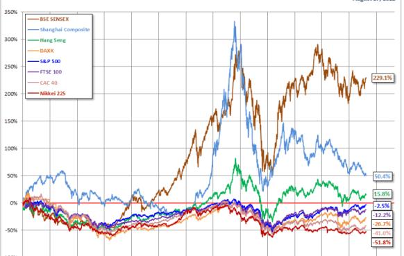 comparativa-indices-mundiales-desde-2000-bolsacanaria-510x369% - Comparativa de Indices bursátiles desde el año 2000