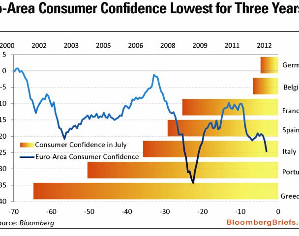 confianza-del-consumidor-cae-a-minimos-de-2009-510x338% - La más baja desde el 2009, la confianza del consumidor de la eurozona por el suelo