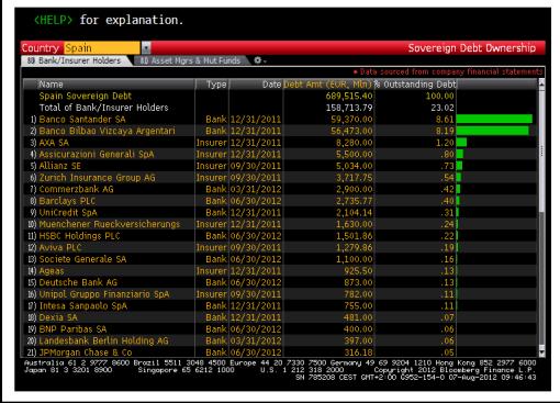 deuda-espaNol-en-manos-bancarias-510x367% - Conoce cuales son los Bancos que tienen la Deuda Soberana española