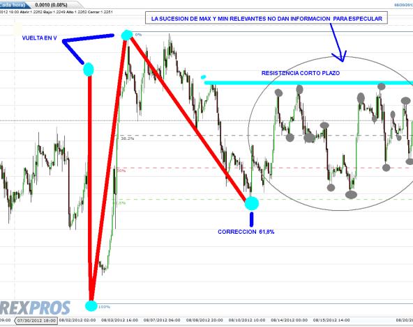 euro-21-agosto-2012-bolsacanaria-510x356% - Euro absolutamente lateral y esperando a decisiones importantes político-económicas