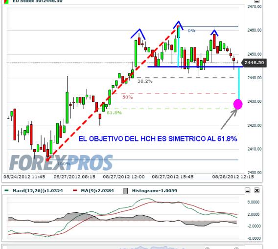 euro-stoxx-28-agosto-2012-510x509% - Fea formación en gráfico intradiario del Euro Stoxx 50