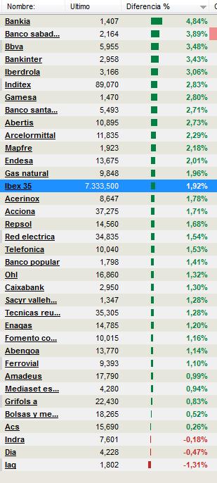 ibex-ordenado-bolsacanaria1% - Indices bursátiles e IBEX ordenado por ganancias ahora mismo
