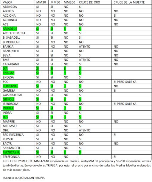 ibex-y-medias-moviles-510x612% - Ibex por Medias Móviles valor por valor
