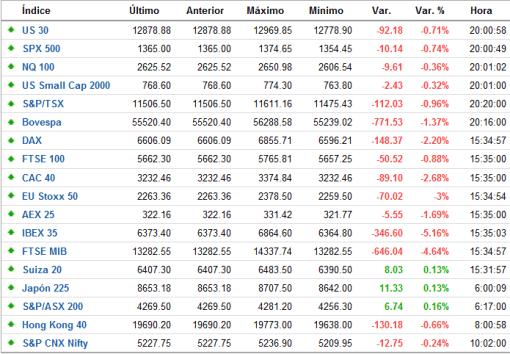 indices-tiempo-real-FOREXPROS-510x354% - Cierre de mercados ayer