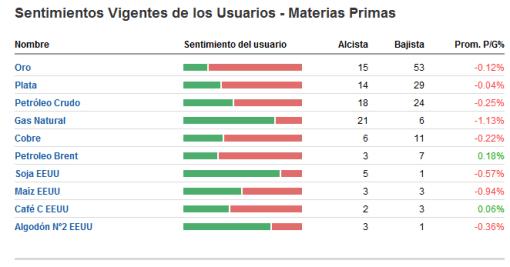 sentimiento-usuarios-forexpros-materias-primas-510x267% - Sentimiento de los usuarios de FOREXPROS sobre los principales activos