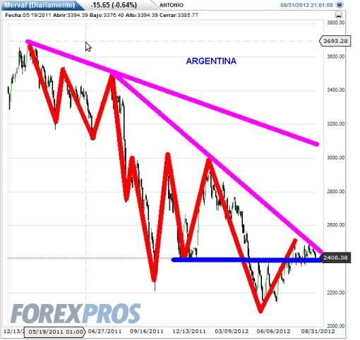 ARGENTINA-AGOSTO-2012-510x482% - Indices sudamericanos ¿igual pauta de precio que los asiáticos?
