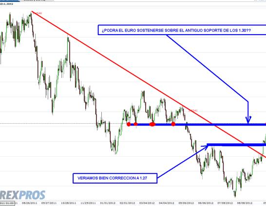 EURO-19-SEPTIEMBRE-2012-510x347% - ¿Se sostendrá el Euro en los 1.30 o bajará a 1.27 a corregir?