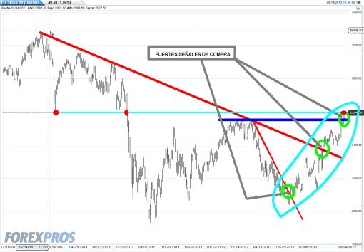 EURO-STOXX-14-SEPT-20121-510x354% - El Euro Stoxx 50 está emitiendo fuertes señales de  compra