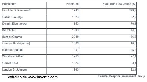 Presidentes-USA-y-dow-jones-510x287% - Los Presidentes de los EEUU y el Dow Jones