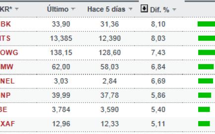 acciones-que-suben-mas-de-un-5-en-ibex-y-euro-stoxx-2% - Valores que superaron el 5% la semana pasada en IBEX y EURO STOXX