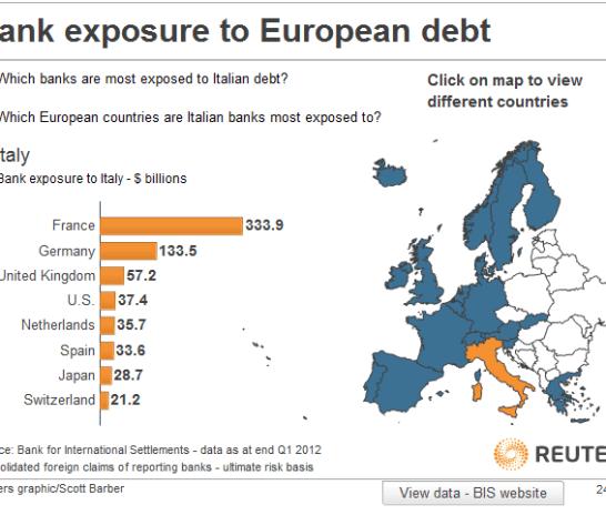 bancos-espuestos-a-la-Deuda-italiana-510x382% -  Exposición a la Deuda española e italiana de Bancos europeos
