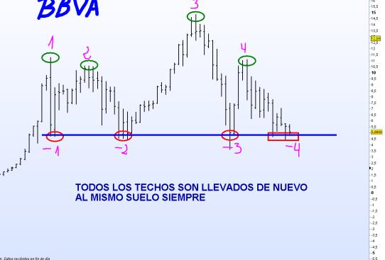 bbva-13-julio-2012-510x367% -  El doble suelo menor dentro de uno mayor en BBVA