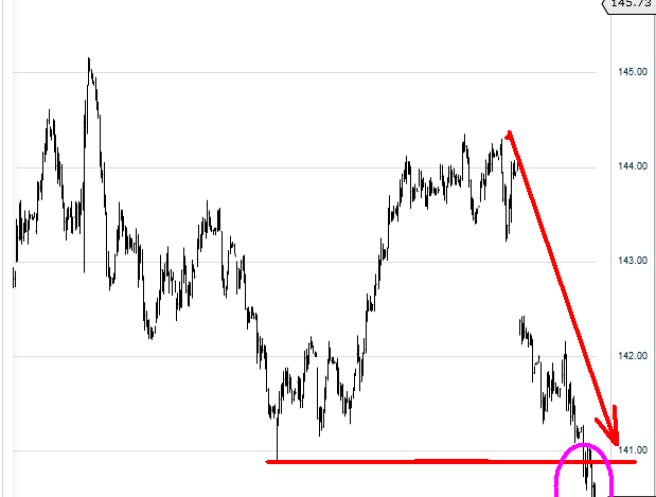 bund-6-septiembre-2012-510x498% - El mercado de renta fija obviamente se desfonda por el ímpetu de la renta variable