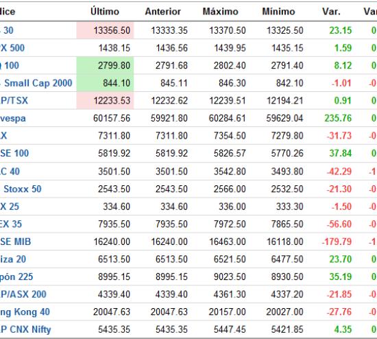 cierre-de-mercados-510x393% - Cierre de mercados