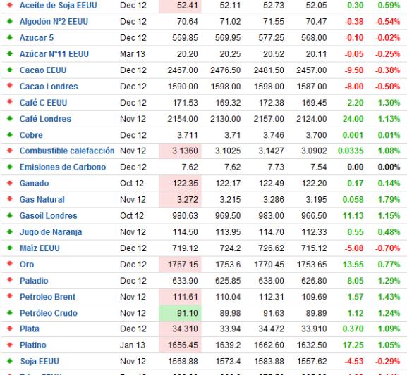 cotizacion-materias-primas-510x537% - Las materias primas rebotan tras su caída de esta semana