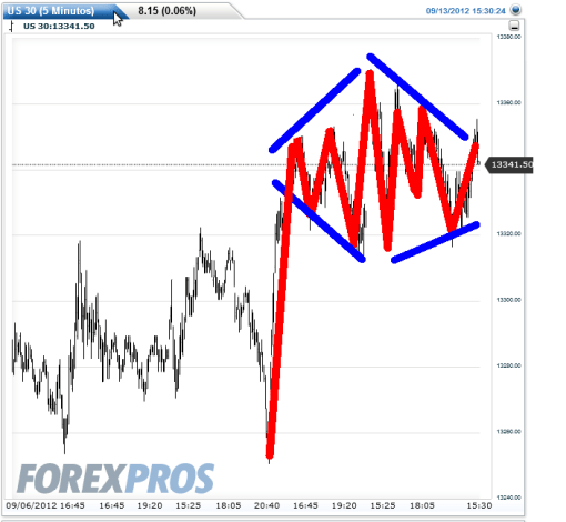 dpw-13-sept-2012-510x470% - Diamante  en gráfico de 5 minutos   en Dow Jones