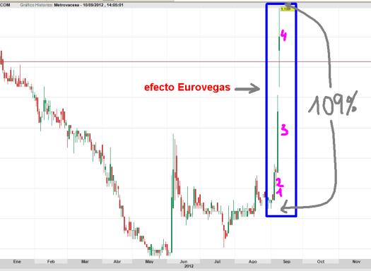 efecto-eurovengas-en-metrovacesa-bolsacanaria-510x324% - La primera beneficiada de la venida de Eurovegas a Madrid