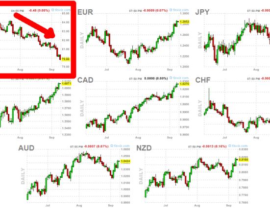 forex-12-septiembre-510x286% - En Forex suben todas las divisas menos el dólar