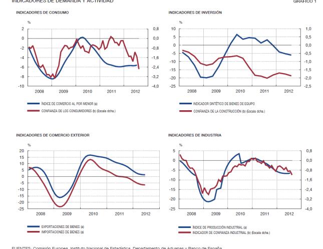 indicadores-economicos-espaNoles-1-510x410% - España en unos cuantos gráficos
