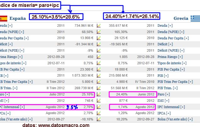 indice-miseria-espaNa-vs-grecia-510x302% - Estamos peor que los griegos lo dice el MISERY INDEX