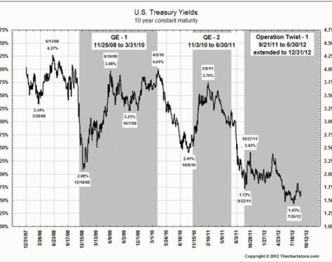 la-fed-las-qe-y-los-bonos-del-tesoro-en-USA-510x380% - La FED, los programas QE y TWIST y los Bonos de su Tesoro