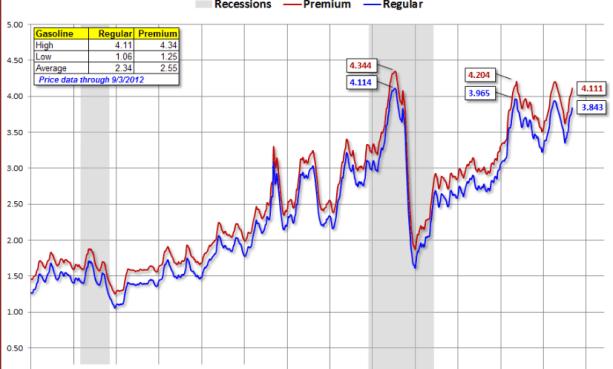 la-gasolina-y-la-tendencia-510x373% - Estudiamos la evolución de la gasolina en EEUU
