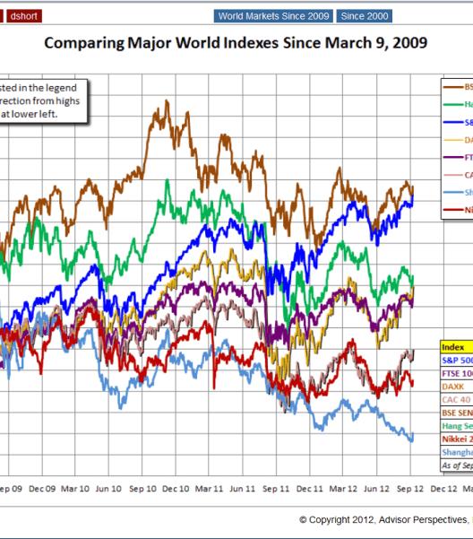 """los-mayores-indices-del-mundo-desde-2009-510x410% - Comparativa gráfica de la evolución de los mayores indices del mundos desde el """"suelo"""" del 2009"""