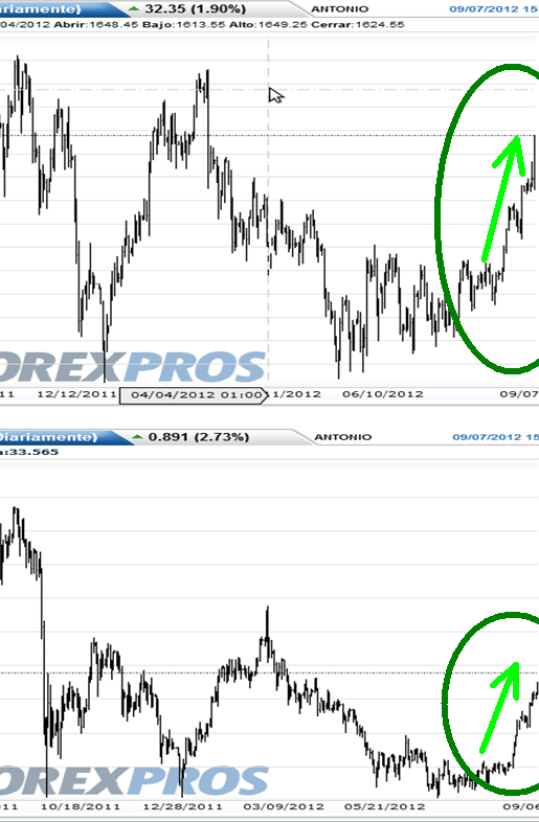 oro-y-plata-7-septiembre-2012-510x612% - Arreando que es gerundio, el oro y resto de metales siguen subiendo con fuerza
