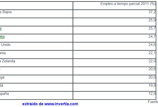 paises-que-mas-emplean-a-tiempo-parcial-510x304% - Países con más contratos a tiempo parcial