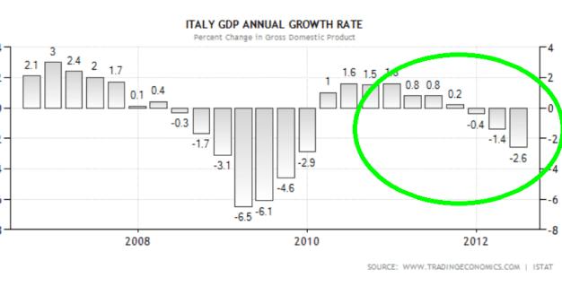 pib-italiano-510x231% - ¿Para qué demonios va a pedir España su rescate? ¿para hundirnos definitivamente como los demás?