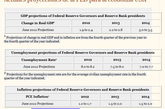 proyecciones-fomc-usa-510x377% - Por qué son importantes las declaraciones del FOMC hoy