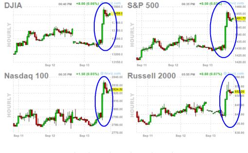 qe3-indices-510x316% - Cómo le ha parecido a cada mercado las medidas de la FED