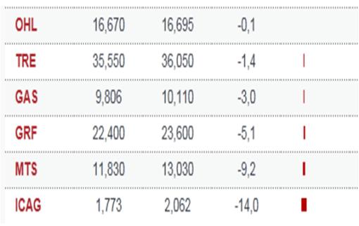 valores-en-negativo-agosto-bolsacanaria-510x322% - Los únicos valores que han cerrado en negativo del IBEX en Agosto
