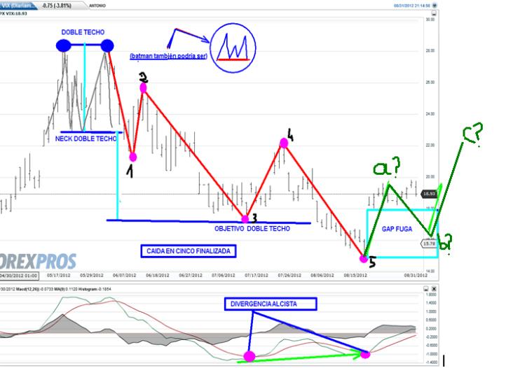 volatilidad-sobre-sp-4-septiembre-2012-bolsacanaria-510x341% - Analizamos el indice de futuro de la Volatilidad sobre el SP500